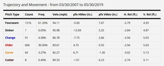 Yimi Garcia Stats